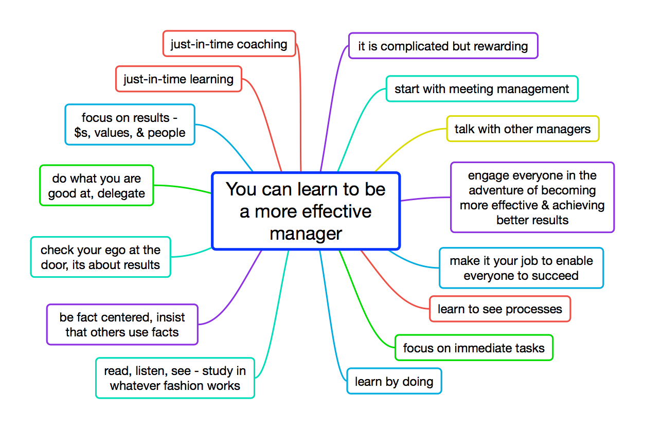 You can learn to be a more effective manager