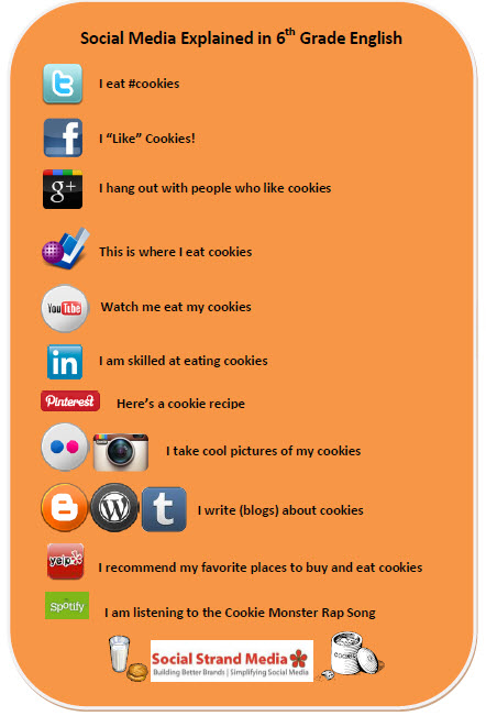 Social Media Explained from social strand media